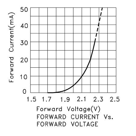 Current vs Forward Voltage Chart