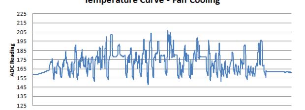 DIY Optoisolator Temp Curve Fan Cooling