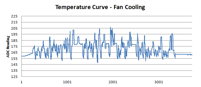 DIY Optoisolator Temp Curve Fan Cooling
