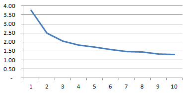 Chart of Photoresistor Measurements