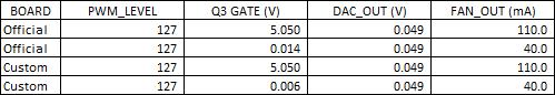 Gate Voltage