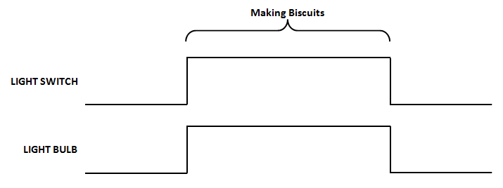 Digital Logic Part 2