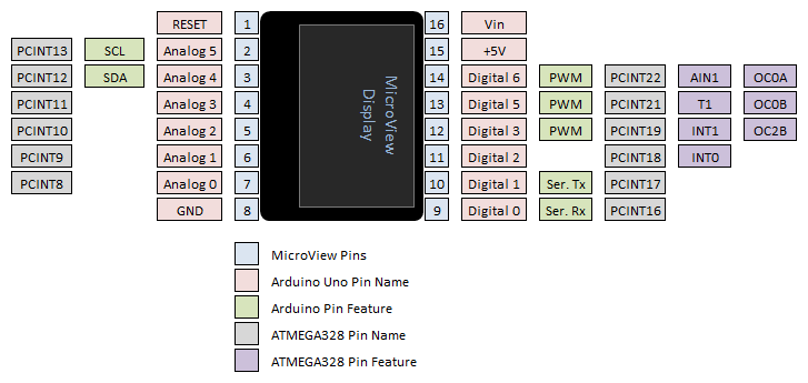 MicroView Pinout