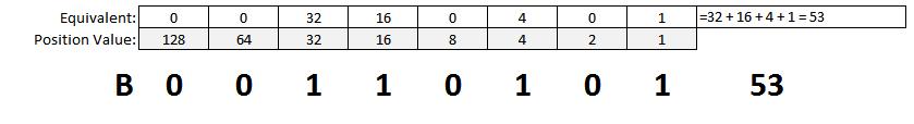 Binary to Decimal Conversion Example 2