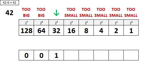Decimal to Binary Conversion Step 1