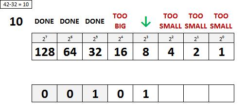 Decimal to Binary Conversion Step 2