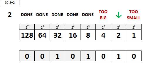 Decimal to Binary Conversion Step 3