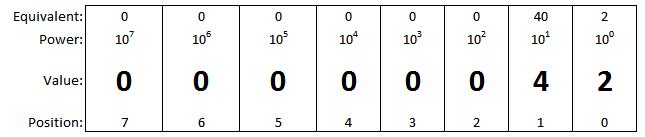 Decimal, Binary and Hexadecimal Number SystemsRheingold Heavy