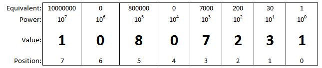 Decimal Value of 10807231