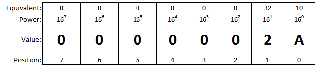 Hex Value of 42