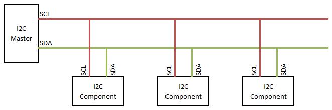 I2C SDA and SCL Buses