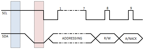 I2C ACK NACK Timing Diagram