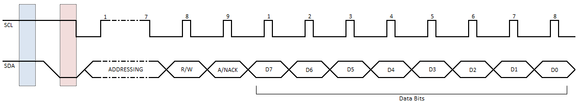 I2C Data Timing Diagram