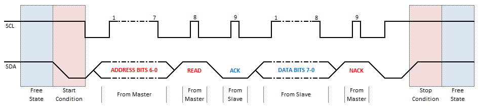 I2C Full Byte Timing Diagram