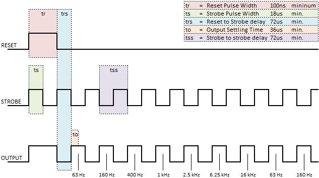 MSGEQ7 Timing Diagram