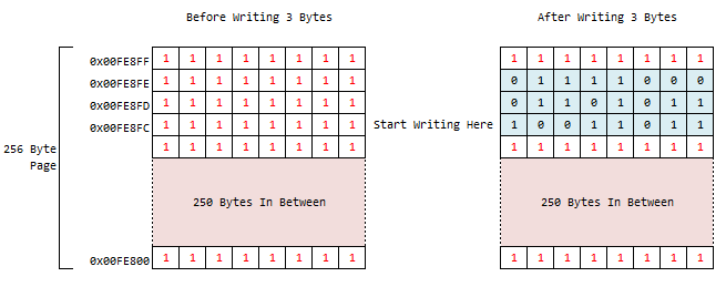 AT25SF081 Byte Program Logic