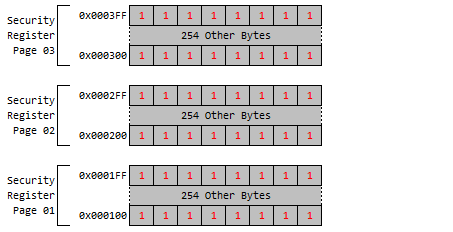 AT25SF081 Security Registers