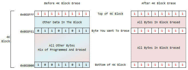 AT25SF081 Block Erase Logic