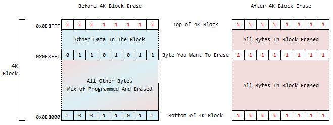 AT25SF081 Block Erase Logic