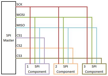 Basic SPI Architecture