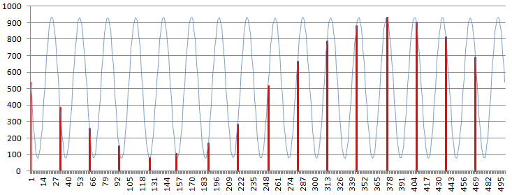Graph of Aliased Signal