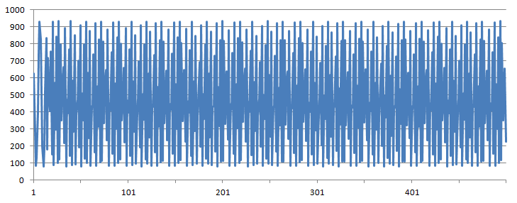 Graph of First Sample