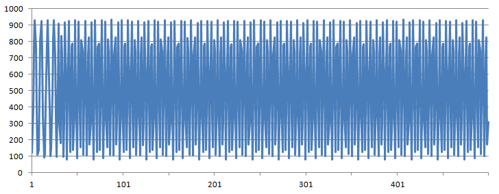 Graph of Second Sample