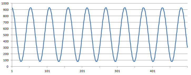 Graph of Third Sample