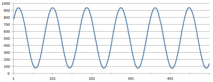 Graph of Fourth Sample