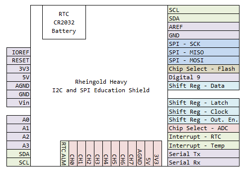 I2C and SPI Education Shield Pinout