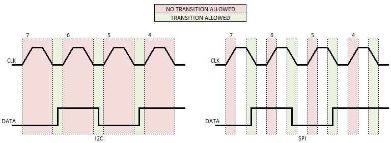 I2C vs. SPI Signals