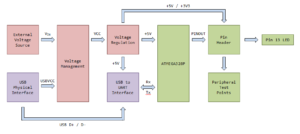 Arduino Uno Block Diagram