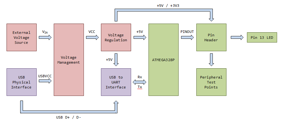 Arduino Uno Block Diagram on Logic Probe Schematic